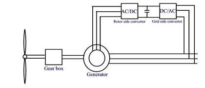 doubly fed induction generators thesis Performance analysis of doubly fed induction generator based wind energy conversion systems a thesis submitted by a ramkumar (regno 200809207.